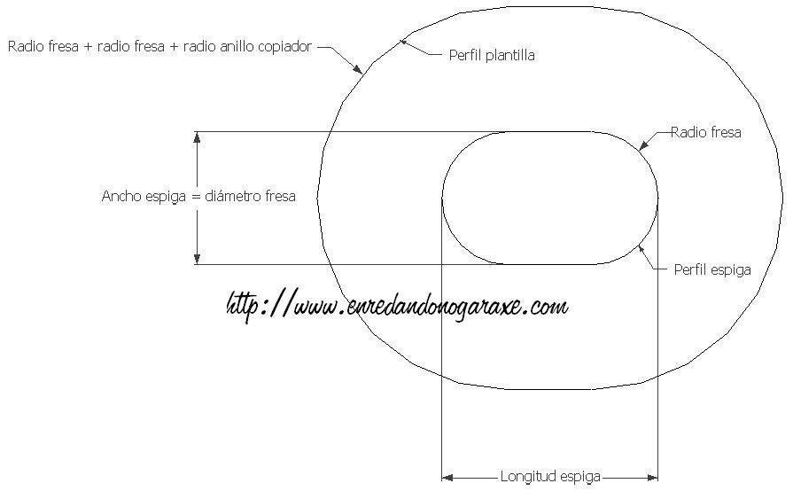 Plantilla para fresar espigas con router, http://www.enredandonogaraxe.com/