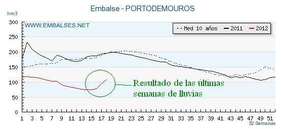 Volumen embalsado en Portodemouros. enredandonogaraxe.club